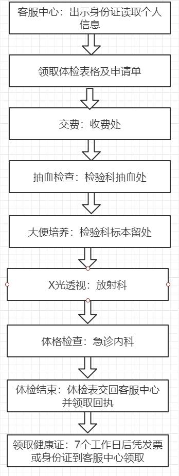 健康证流程.png